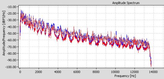 Auch das vom Sender in höchster Qualität verfügbare Programm BR Klassik wird mit nur 13,5 kHz Bandbreite abgespeist