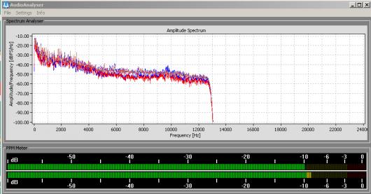 Typisch: knapp 13 kHz Bandbreite im Vodafone-Kabel