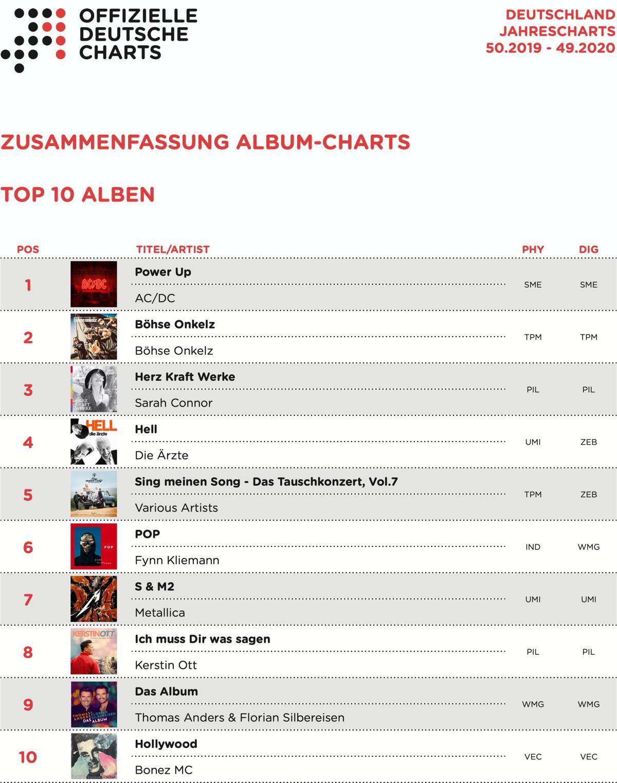 Jahrescharts 2020 Album Top 10