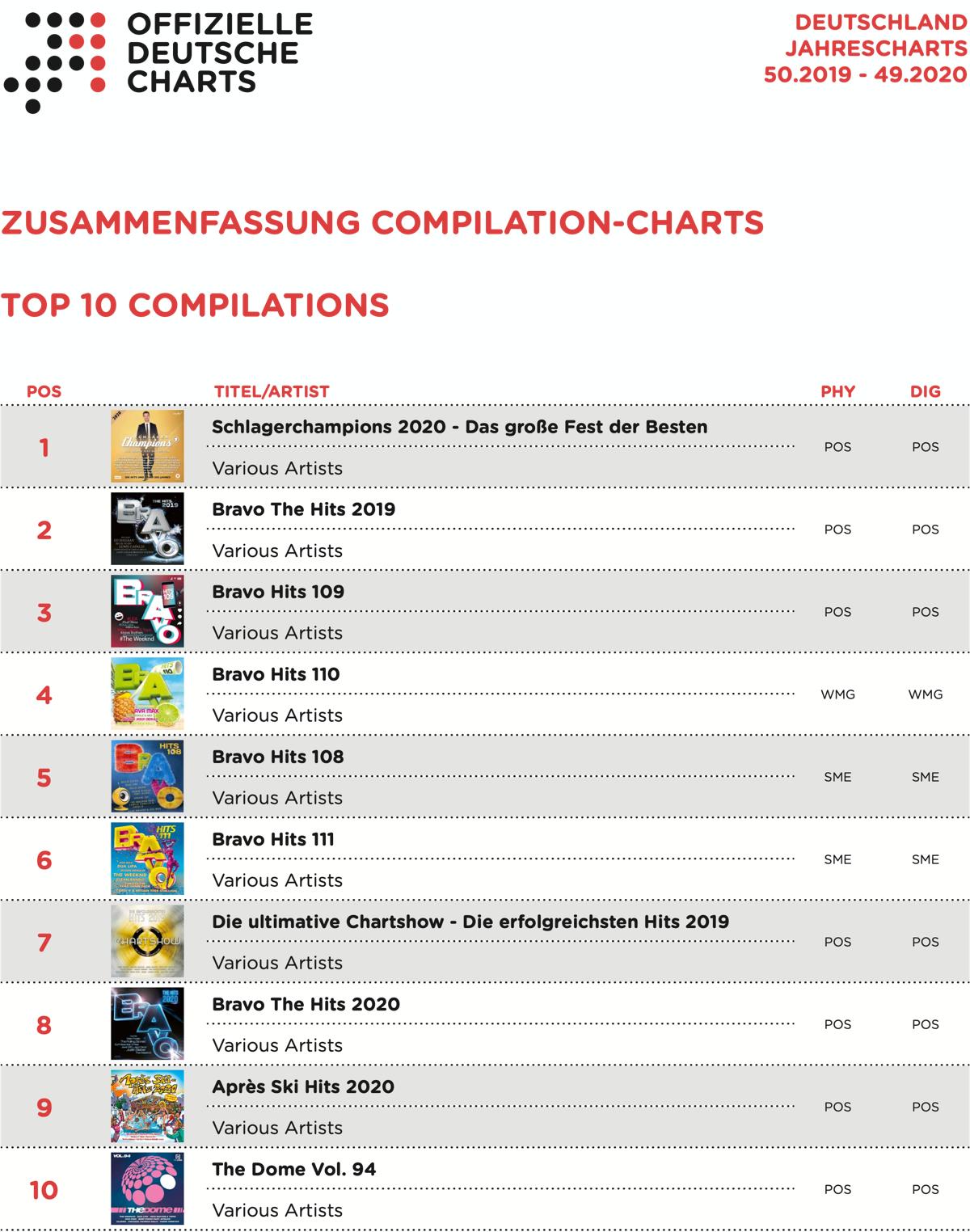 Jahrescharts 2020 Compilations Top 10