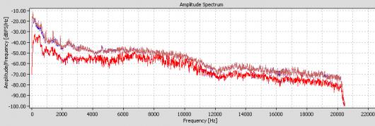 Beim Fernsehton gibt es die Bandbreiteneinschränkungen nicht, da spielt die Bitratendifferenz angesichts der hohen für das Bild erforderlichen Datenrate offensichlich keine Rolle: NDR Hamburg liefert über 20 kHz.