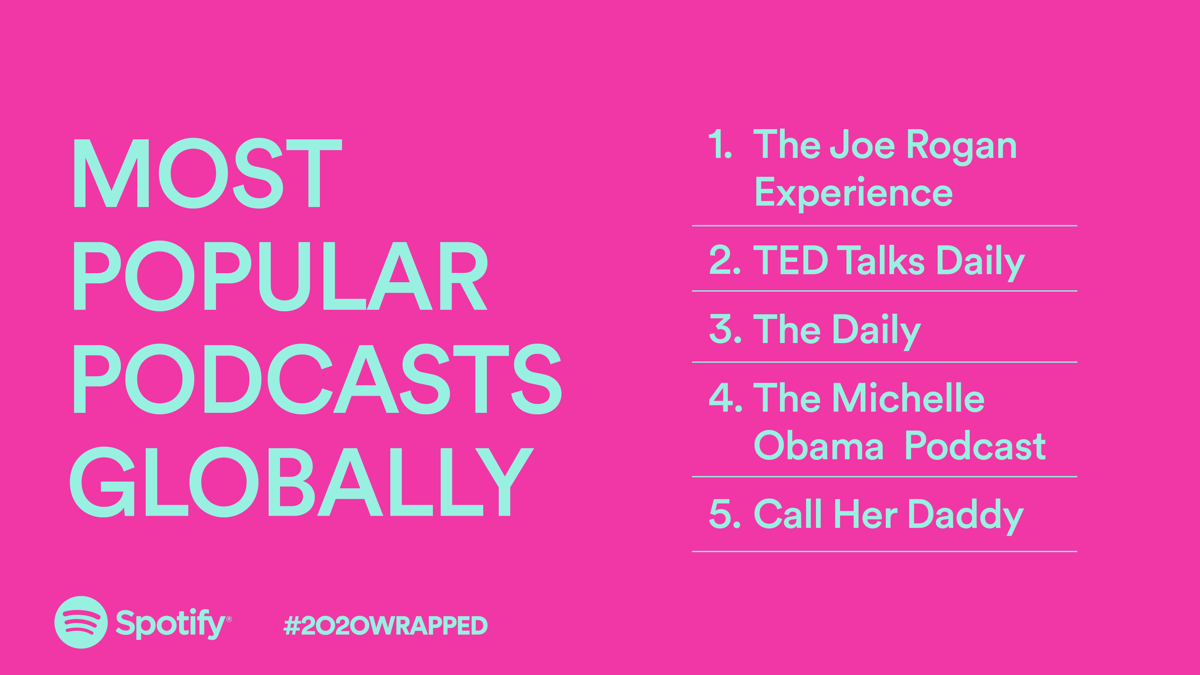 Most Popular Podcasts Globally