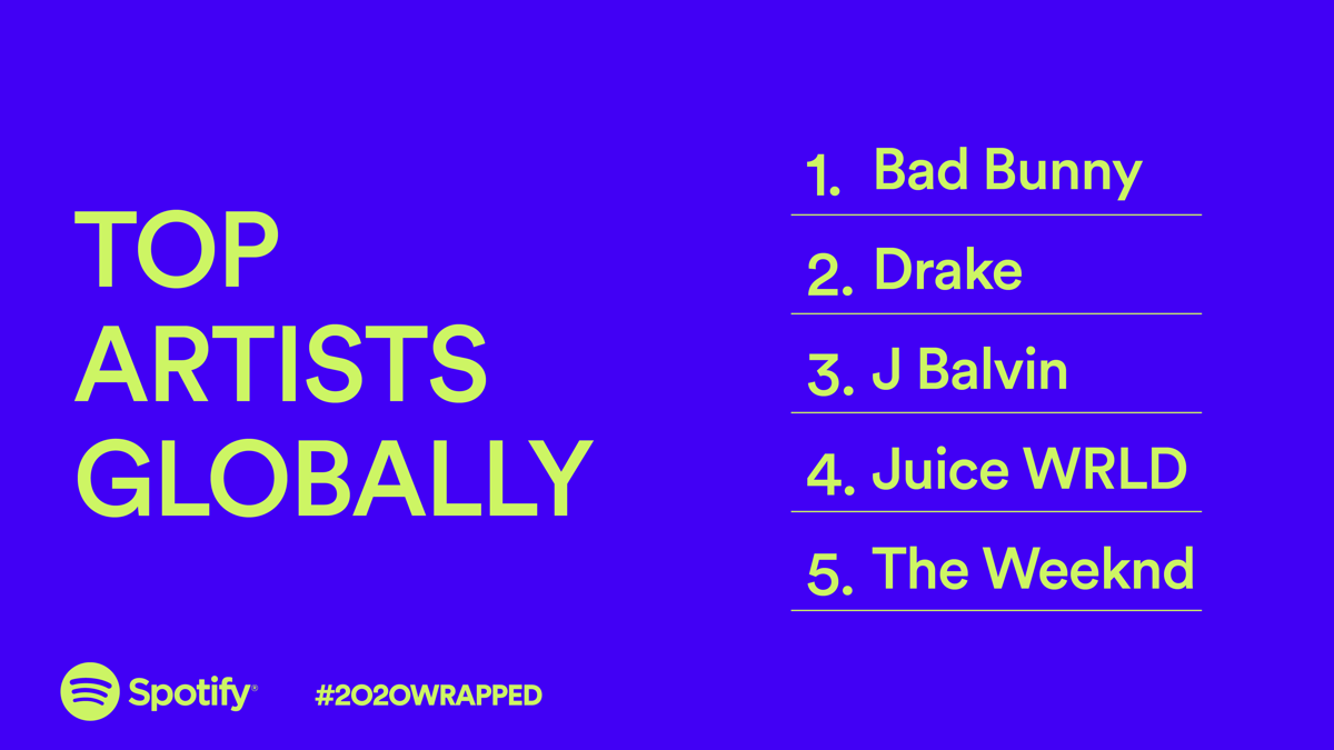 Spotify Top Artists Globally