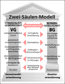 Zwei-Säulen-Modell