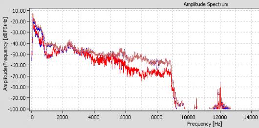 Bei Antenne Saar sind im Vodafone-Kabel sogar nur 9 kHz geboten