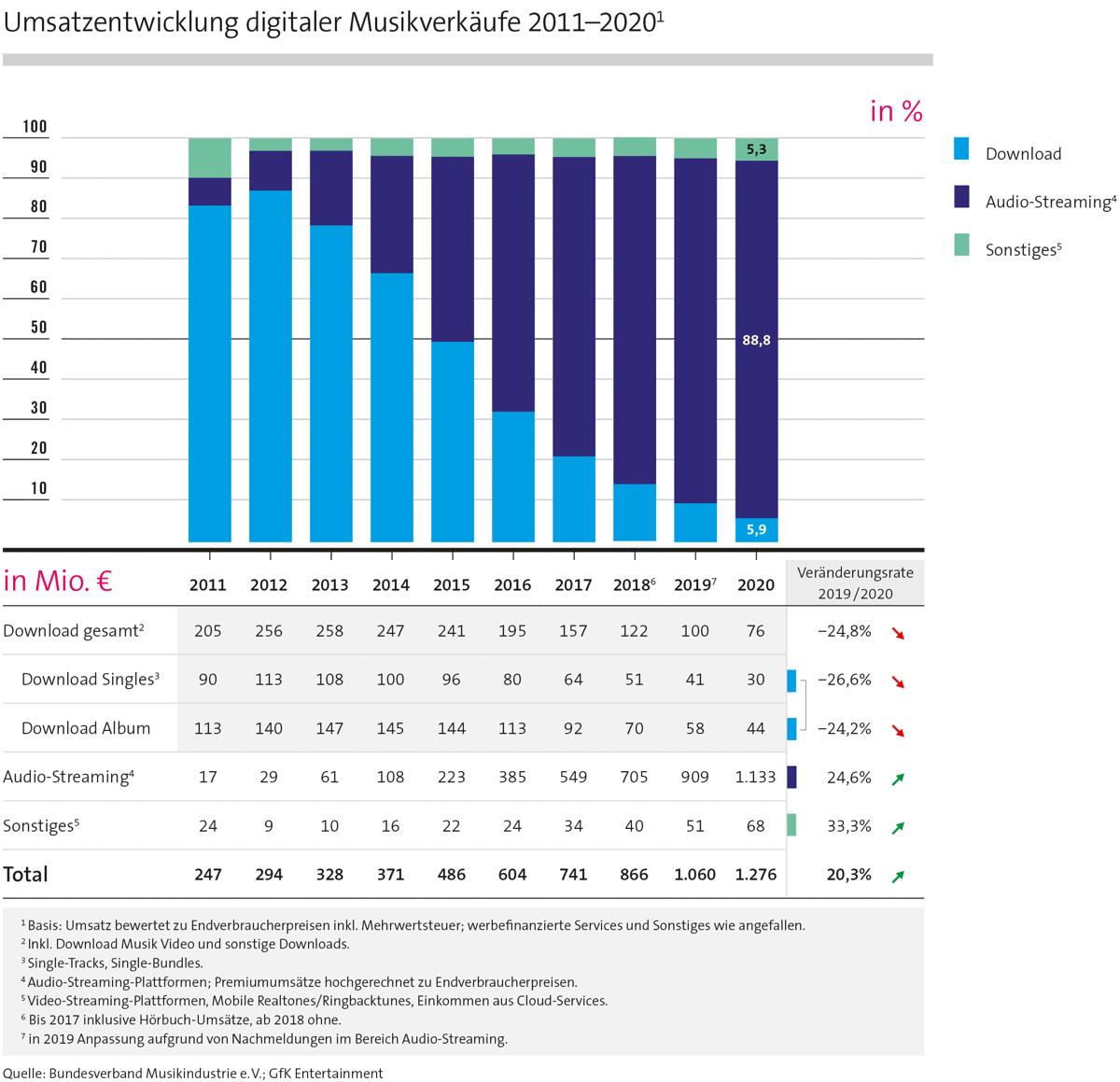 Umsatzentwicklung digitaler Musikverkäufe 2011-2020