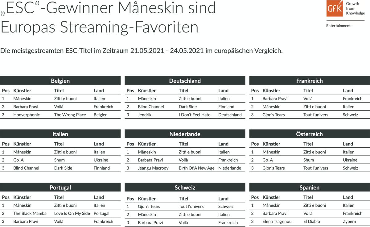 """""""ESC""""-Gewinner Måneskin sind auch Europas Streaming-Favoriten"""