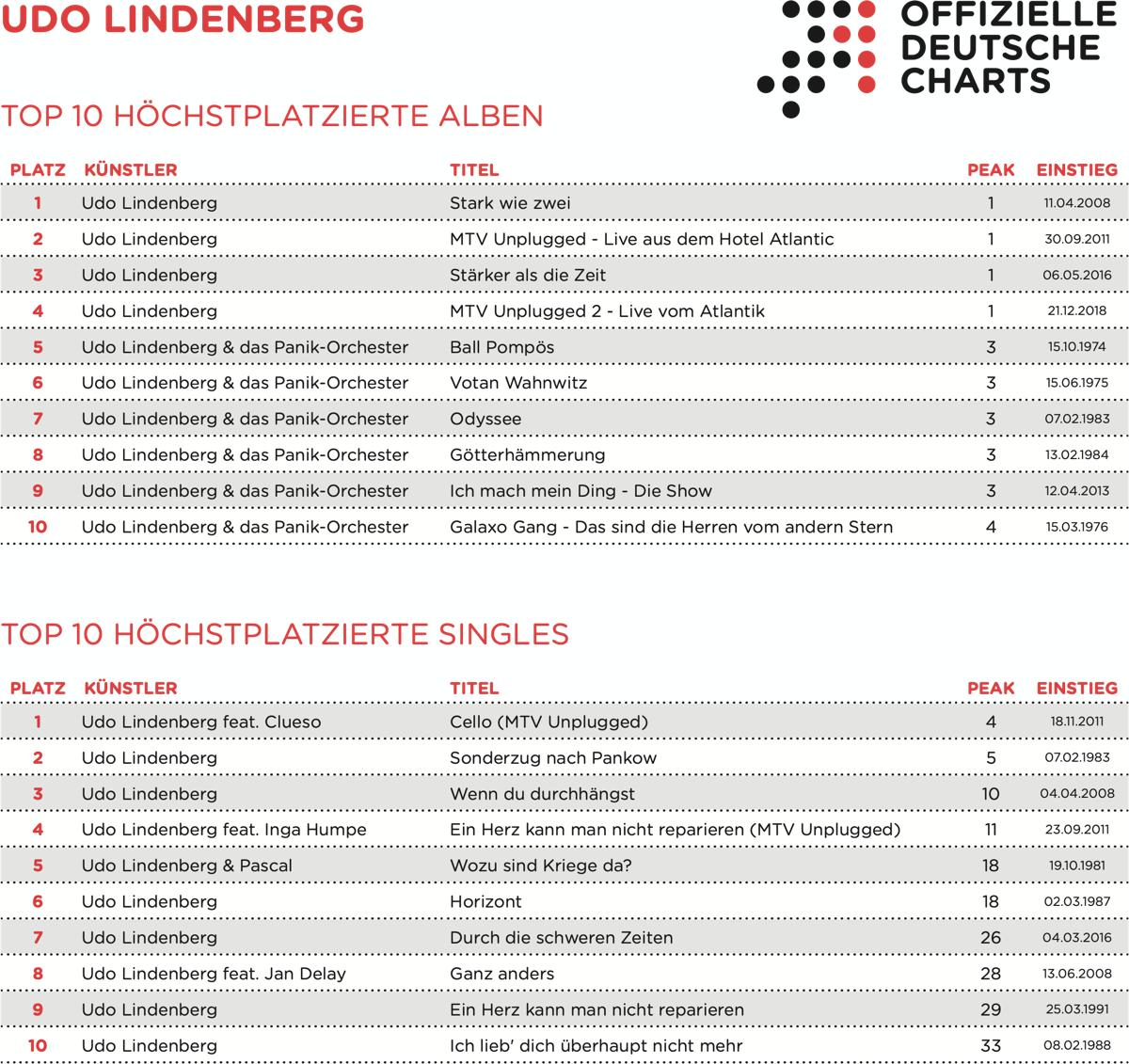 Udo Lindenberg über 1.000 Mal in Charts platziert