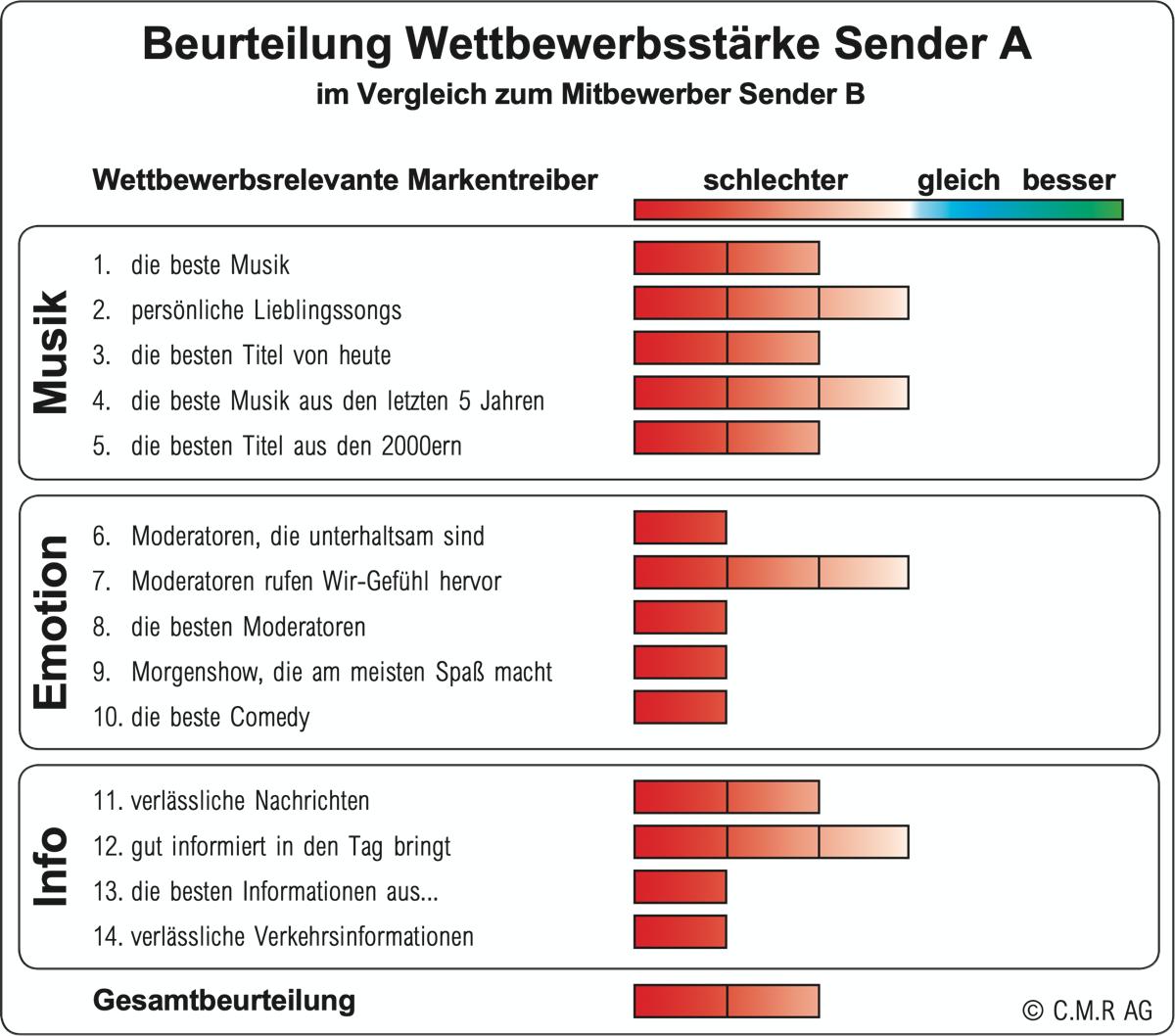 Beurteilung Wettbewerbsstärke Sender A ( (Radiostudie 2021 / ©C.M.R. AG)