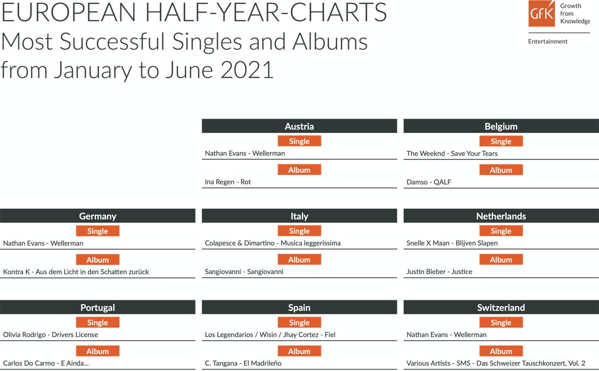 Musik-Halbjahrescharts 2021
