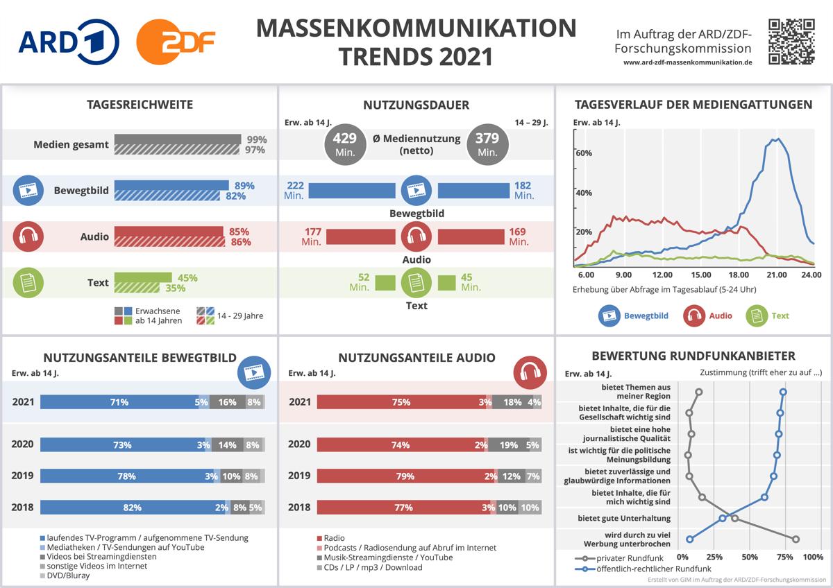 ARD/ZDF-Massenkommunikation Trends 2021