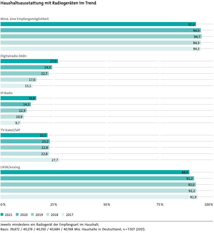 Haushaltsausstattung mit Radiogeräten im Trend